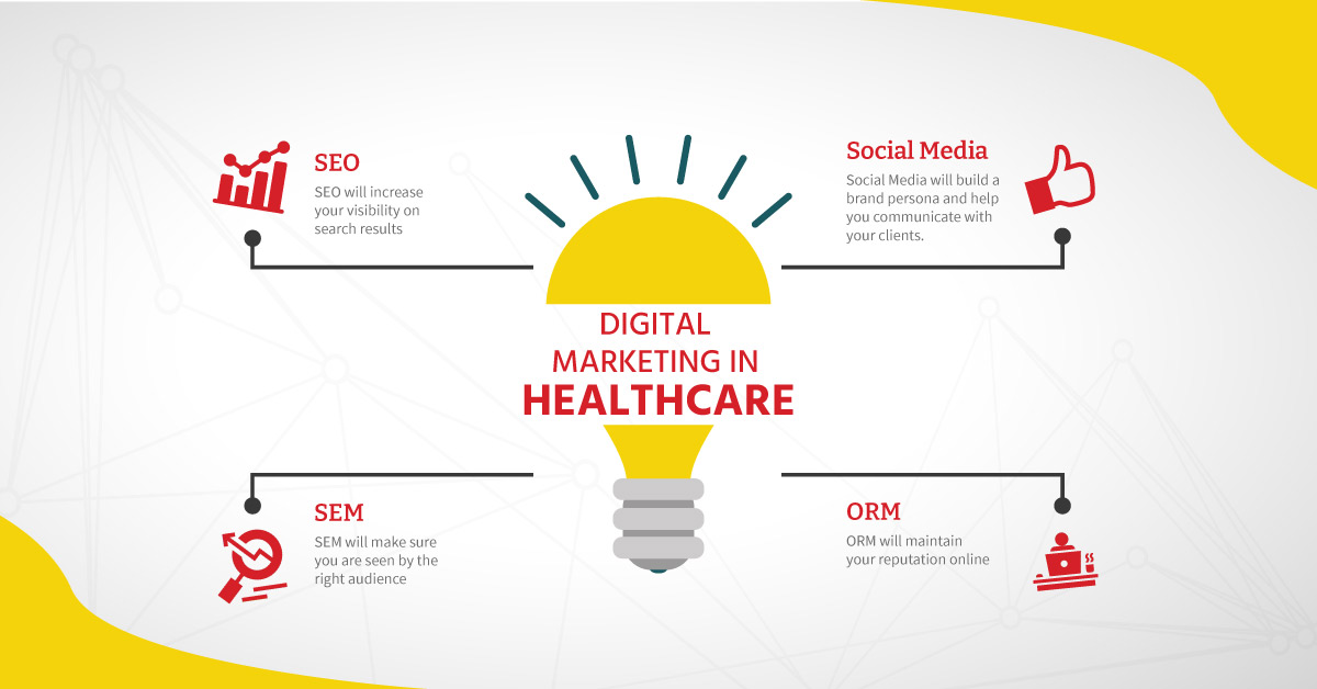 digital marketing role in healthcare Industry